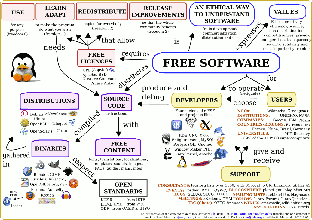 mapping software free - Concept Map Software Free